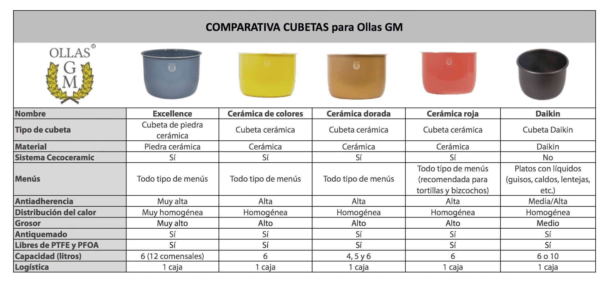 Accesorios ollas gm ollas gm distribuidor oficial for Cocinar para 40 personas